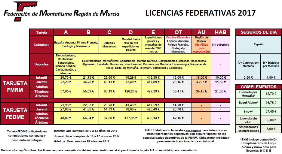 licencias 2017